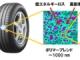 """転がり抵抗20%減の""""超低燃費タイヤ""""、ゴムのナノ構造制御で2020年に実用化へ"""