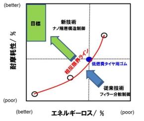 タイヤ用ゴムのエネルギーロスと耐摩耗性の関係