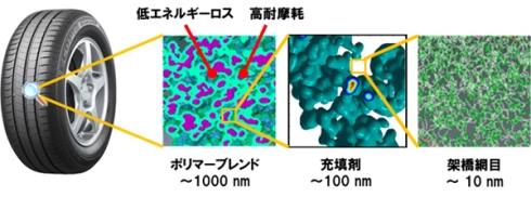 「三次元ナノ階層構造制御技術」の概要