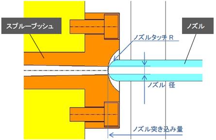 ランナー&ゲート形状のいろいろ (1/2) - MONOist(モノイスト)