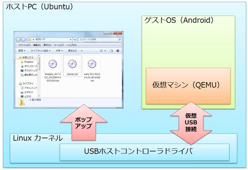 ホストPCのOS(Linuxカーネル)とAndroidエミュレータとを仮想的にUSB接続