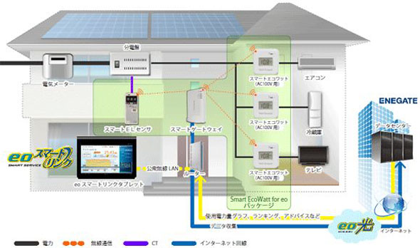 Smart Ecowatt for eo