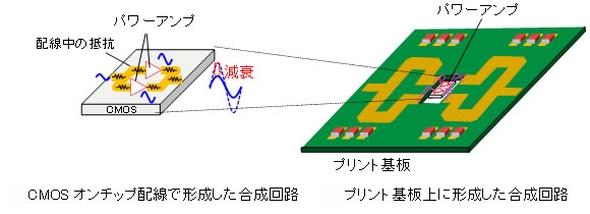 パワーアンプの出力合成回路