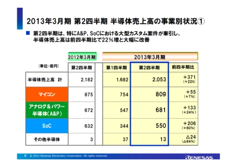 2012年度第2四半期の半導体売上高の事業別内訳