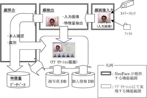 顔検出・照合エンジン「NeoFace」