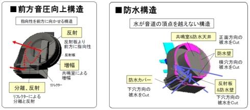 「JHORN HYPER」の構造
