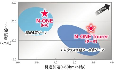 「N-ONE」と「N-ONE Tourer」の走行性能イメージ