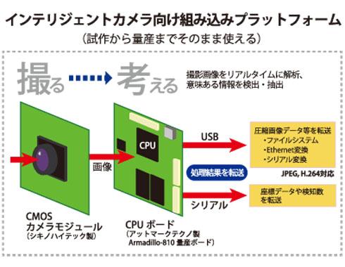 インテリジェントカメラ向け組み込みプラットフォーム
