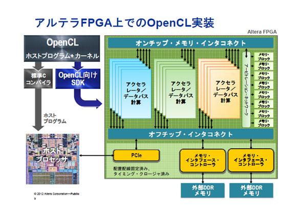 アルテラFPGA上でのOpenCL実装