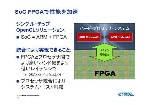 SoC FPGAで性能を加速