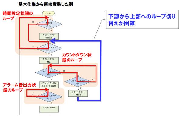 基本仕様から直接実装した例