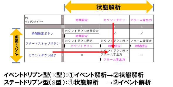「イベントドリブン型(E型)」と「ステートドリブン型(S型)」