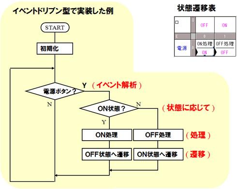 イベントドリブン型で実装した例