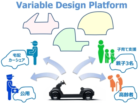 「Variable Design Platform」のイメージ