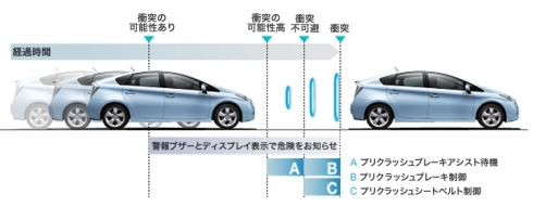 トヨタ自動車のミリ波レーダーだけを用いるプリクラッシュの動作イメージ