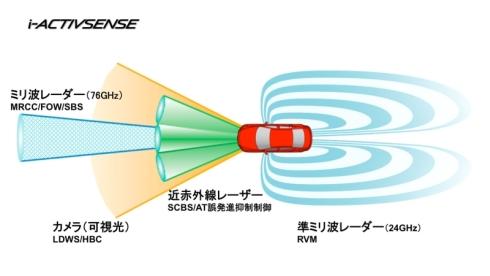 「i-ACTIVSENSE」で使用するセンサーデバイスと各センサーデバイスに対応する安全機能