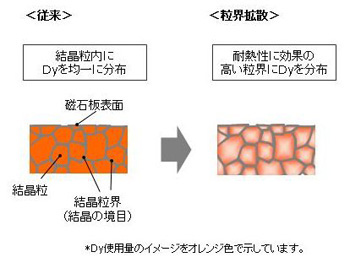 走行用モーターの磁石に使用するジスプロシウム(Dy)の比較
