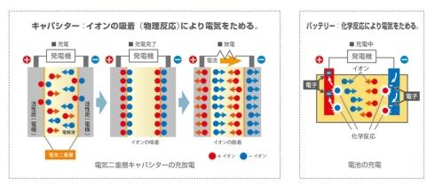 電気二重層キャパシタ(左)と二次電池の比較