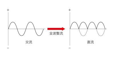 オルタネータで発電した三相交流電力を全波整流することで効率を向上できる