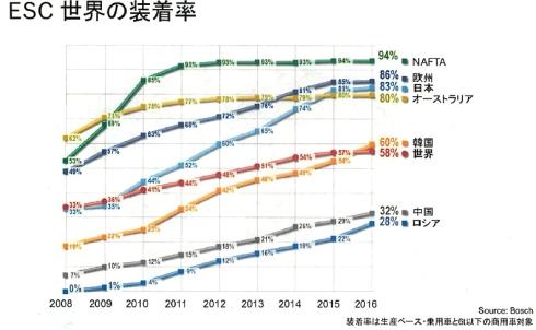 世界のESC装着率と今後の予測