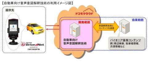 自動車向け音声意図解釈技術の利用イメージ