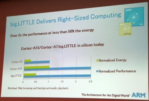 「Cortex-A15」と「Cortex-A7」を用いた「big.LITTLE処理」の効果