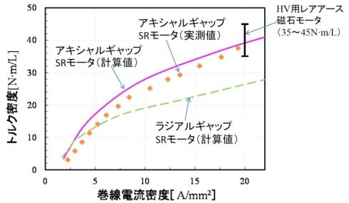 トルク性能の比較