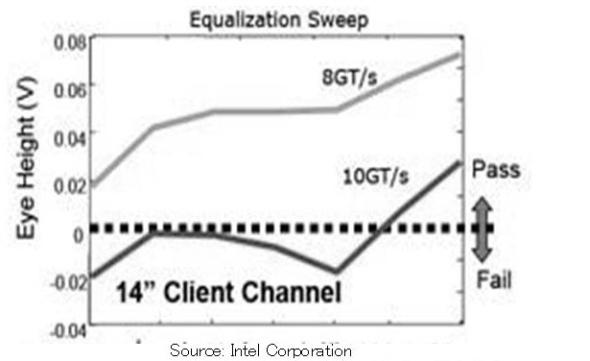 図1 8GT/sでは14インチ(35cm)でデータ転送が可能だが10GT/sでは転送できない