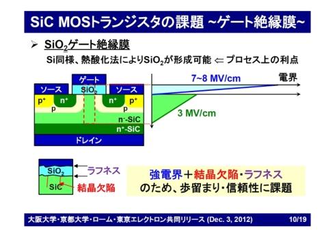 SiC-MOSFETのゲート絶縁膜として用いている酸化シリコンの課題