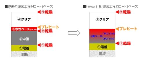 「Honda S. E. 塗装」と4コート3ベーク塗装の比較