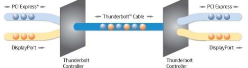 図6 Thunderboltの接続(IntelのTechnology Briefより)