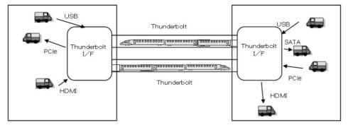 図7 Thunderboltは装置間のデータ転送のみを担当