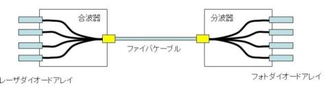 図8 高速光インタフェース