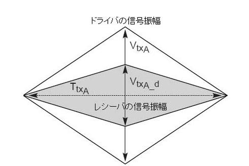 図2 配線の損失を考慮した規格