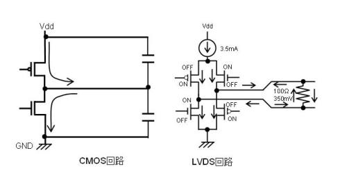 図3 CMOSドライバからLVDSドライバへ