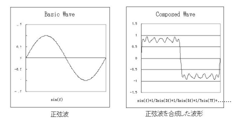 図4 正弦波と方形波