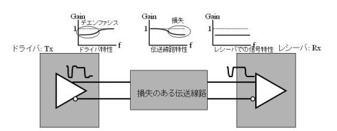 図5 デエンファシス