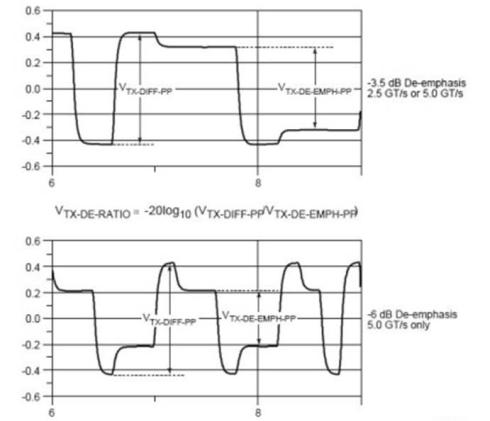 図6 2.5GT/sで5GT/sでデエンファシスの大きさを変化