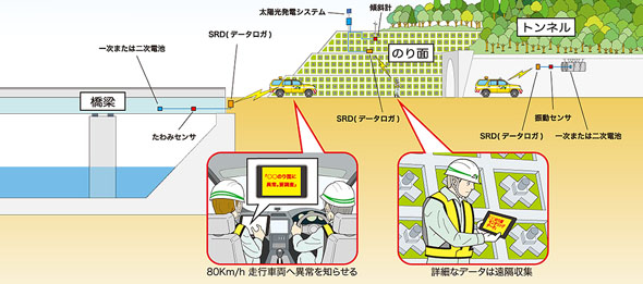 道路施設モニタリングシステム
