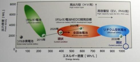トヨタ自動車が開発を目指す「革新型電池」