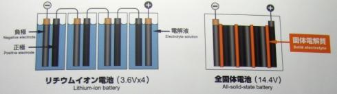 全固体電池と電解液を用いるリチウムイオン電池の比較