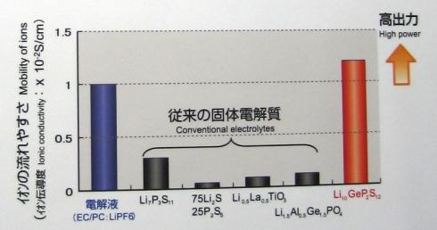 新たに開発した固体電解質のイオン伝導度