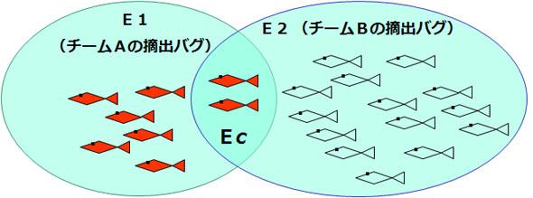 2チーム制モデル