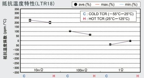 「LTR18低抵抗シリーズ」の抵抗温度特性