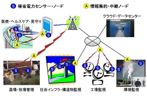 超低消費電力無線トランシーバーの応用分野