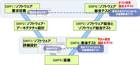 「組込みソフトウェア向け開発プロセスガイド」ESPRより