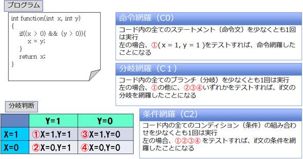 ホワイトボックステスト(命令網羅、分岐網羅、条件網羅)