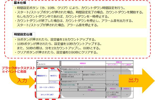 状態遷移表を使用したブラックボックステスト