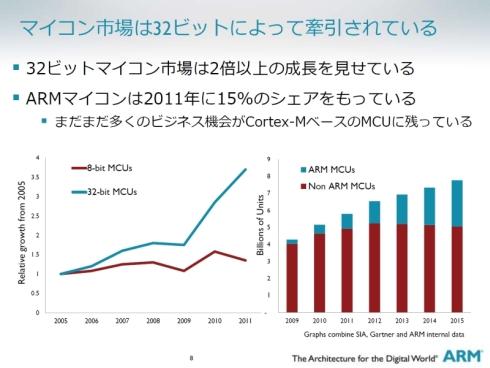 32ビットマイコン市場と同期してARMマイコンのシェアも拡大