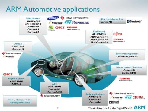 車載システムに採用されているARMコアマイコン